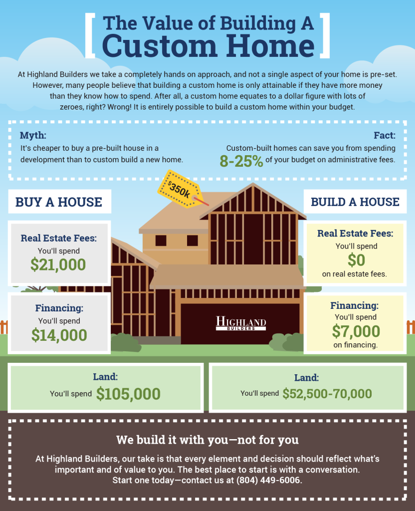 What It Costs To Build A Custom Home Highland Builders